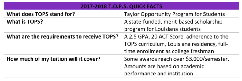 TOPS Quick Facts Table